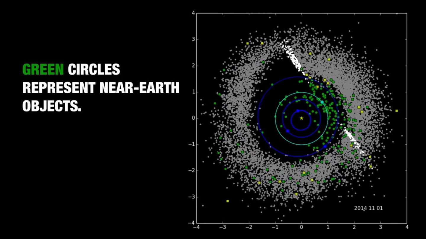 NASA has provided a visualization of the NEOWISE data, showing Near-Earth Objects in green, comets in yellow, and all other asteroids in grey