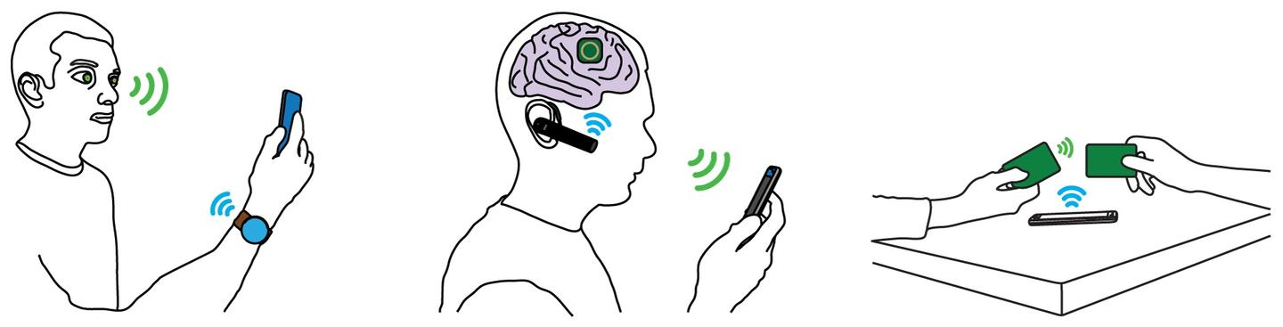 Examples of interscatter communication includea smart contact lens using Bluetooth signals from a watch to send data to a phone,an implantable brain interface communicating via a Bluetooth headset and smartphone andcredit cards communicating by backscattering Bluetooth transmissions from a phone