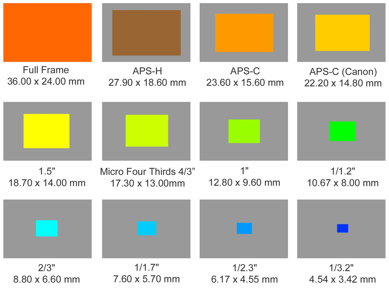 Different sensor sizes compared with each other shows how big Full Frame, APS-H, APS-C (Nikon, Sony Pentax), APS-C (Canon), 1.5-inch, Micro Four Thirds, 1-inch, 1/1.2-inch, 2/3-inch, 1/1.7-inch, 1/2.3-inch and 1/3.2-inch sensors are