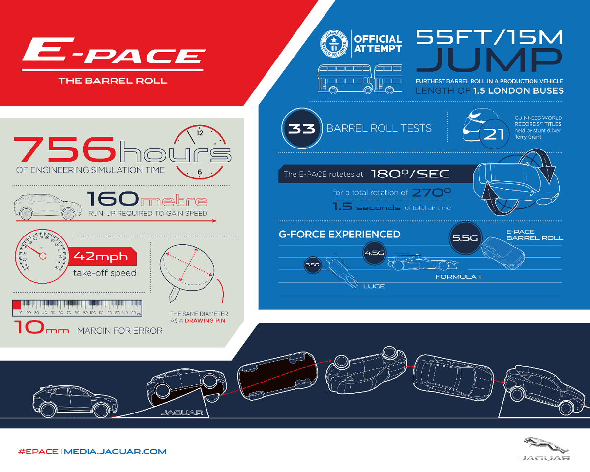 The E-Pace barrel roll in numbers
