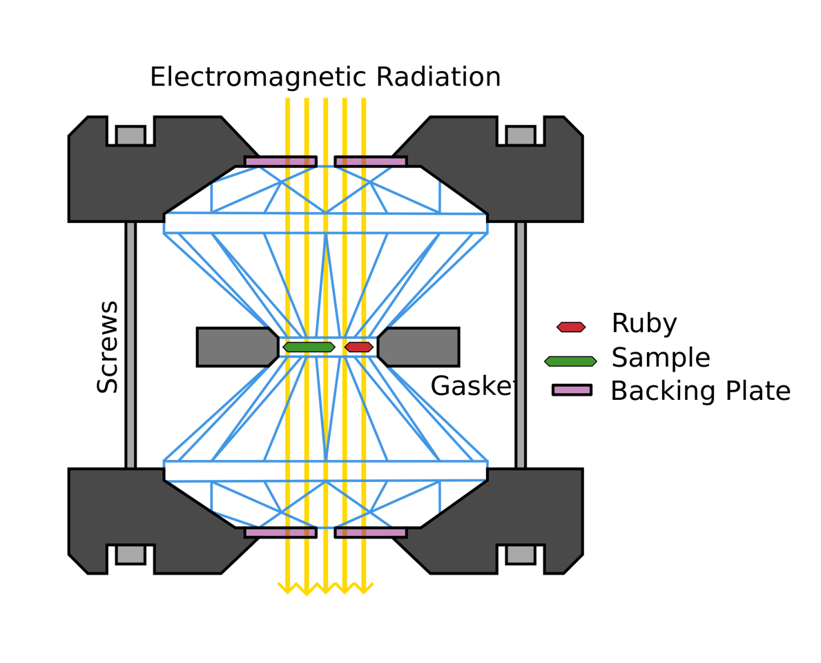 Schematic of a diamond anvil cell with ruby acting as pressure standard (Image: Tobias1984)