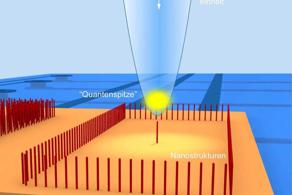 The quantum tip's ultra-cold cloud of atoms (yellow) is contained in a magnetic trap and scanned across a nanostructured surface (Image: Universitaet Tubingen)