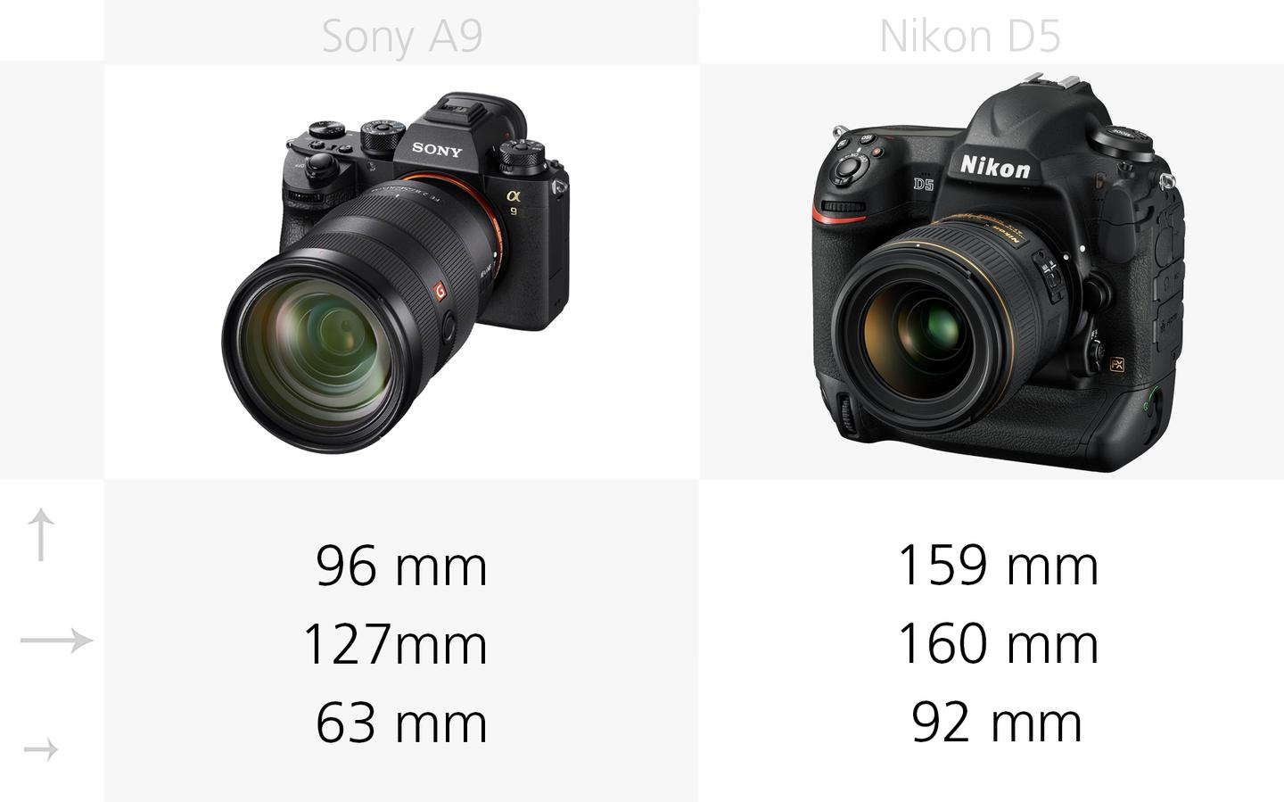 The dimensions of the Sony A9 and Nikon D5 compared