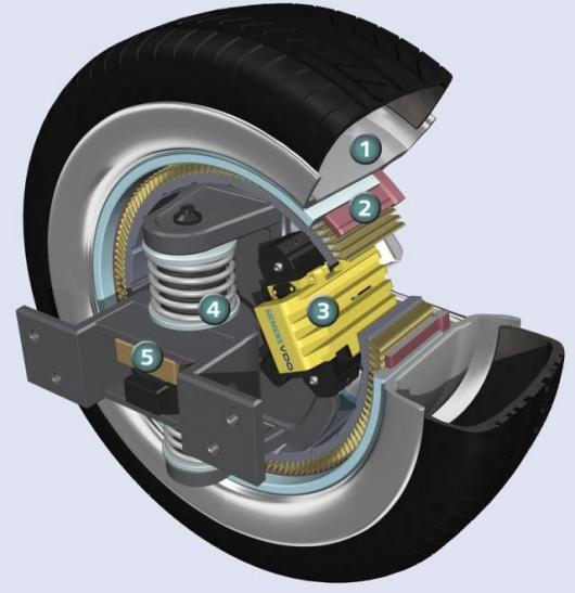 The wheel rim (1) remains the same. Beneath is the wheel hub motor (2). Braking is by means of the electronic wedge brake (3). The active suspension (4), like the electronic steering (5), replaces the conventional hydraulics.