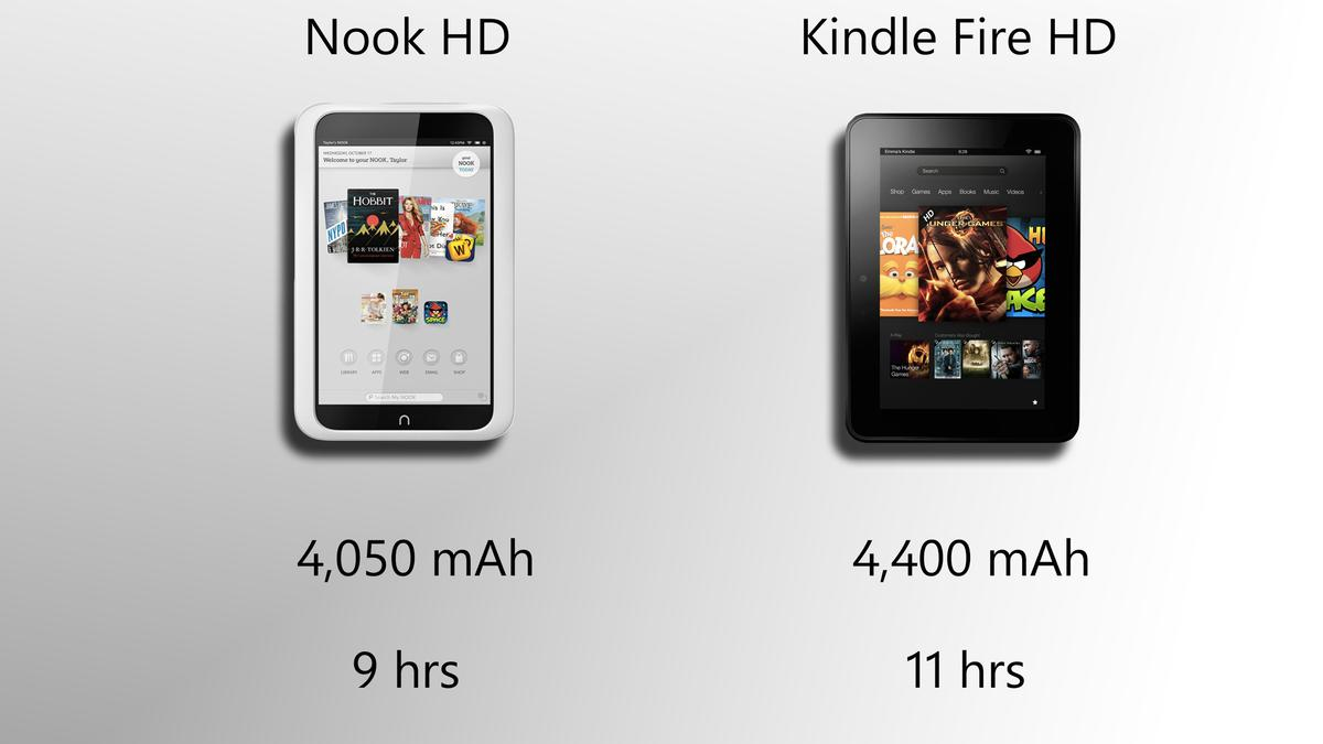 The Kindle Fire HD probably has better battery life