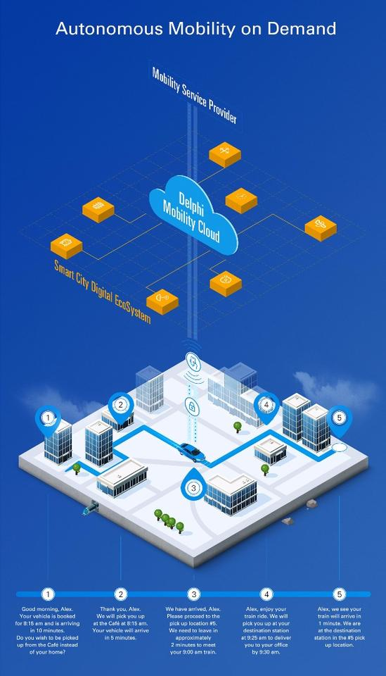 Alook at how Delphi's cloud based software would interact with users