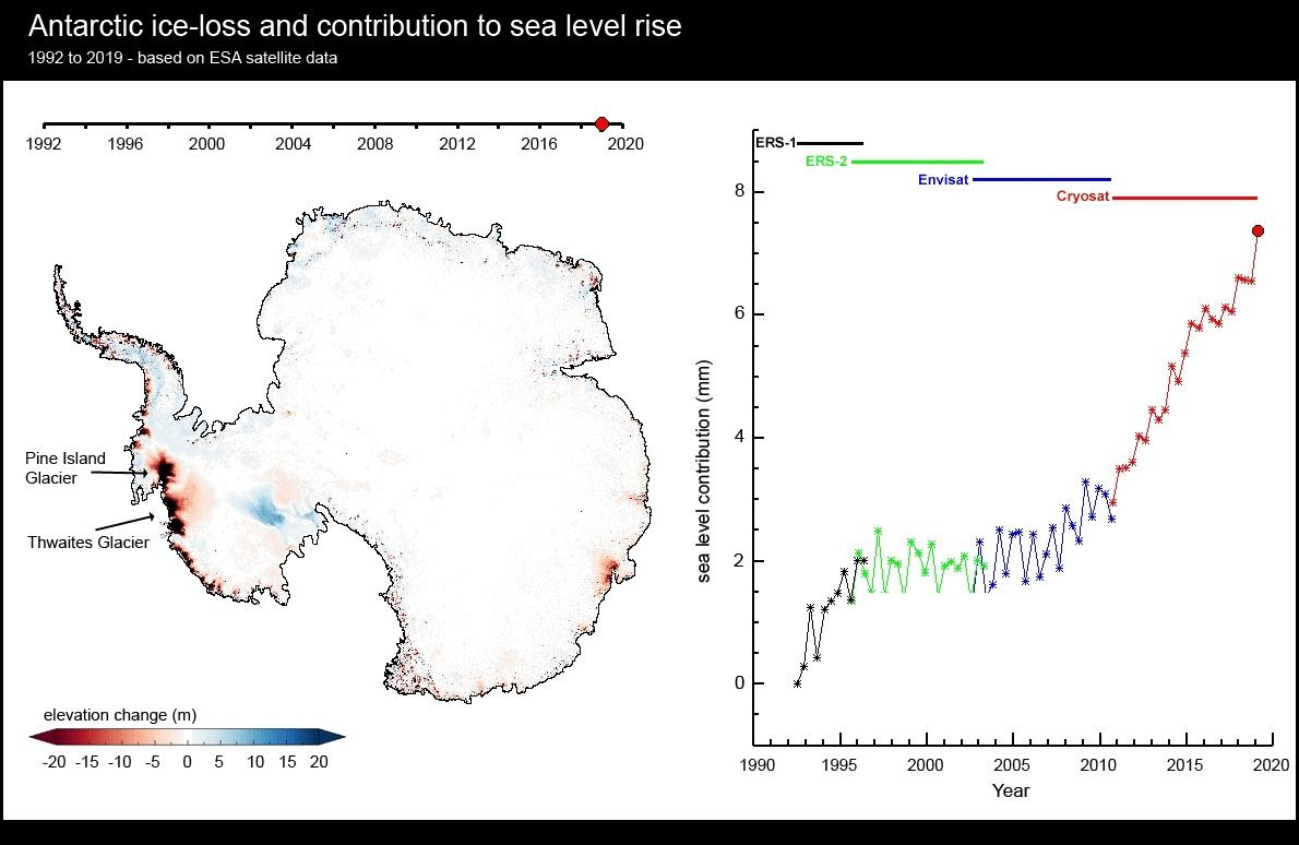 25 years worth of satellite data has shown the extent of glacier ice loss in Antarctica, with the red areas indicating the places with the most drastic ice loss