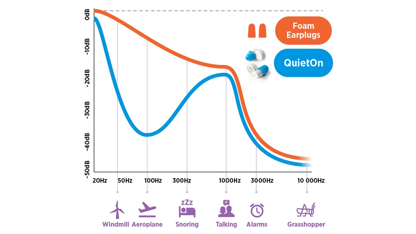 QuietOn's visualization of how its earplugs compare to standard foam plugs