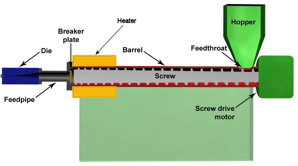 A generic plastic extruder (Image: Wikimedia Commons)