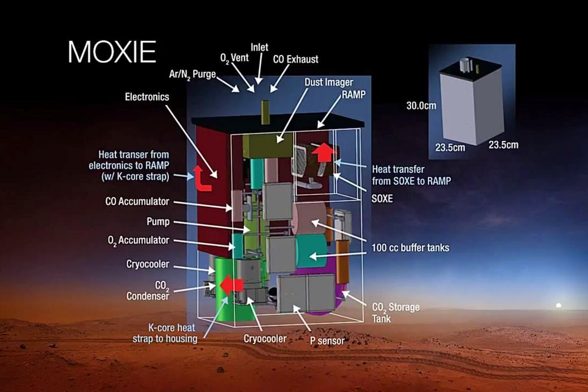 Subsystems on the MOXIE instrument (Image: NASA)