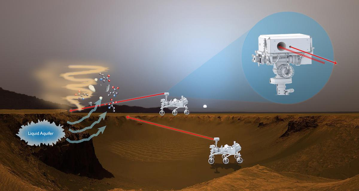 An artists's impression of how the BILI system would detect bio-signatureson Mars