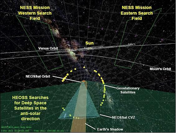 Schematic of the NEOSSat mission