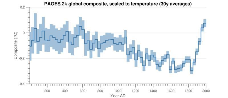 """This graph shows a long-term global cooling period interrupted by a sudden uptick in temperature(which scientists call the """"hockey stick"""")around the time of the Industrial Revolution"""