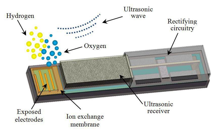 The design of the miniature oxygen generator (Birck Nanotechnology Center, Purdue University)