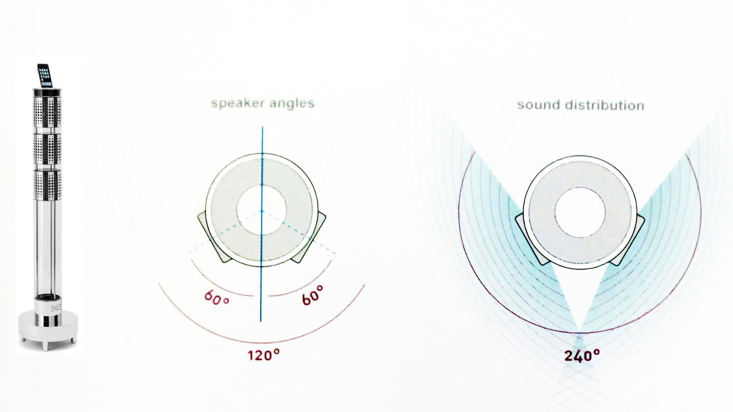 Jarre's Aerosystem One has all the speakers in the same housing, all pointing in different directions.
