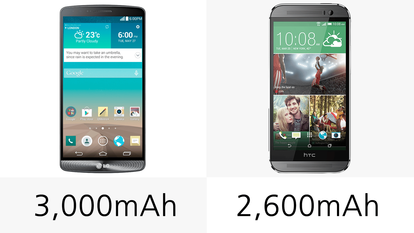 The LG G3 carries the larger battery of the two