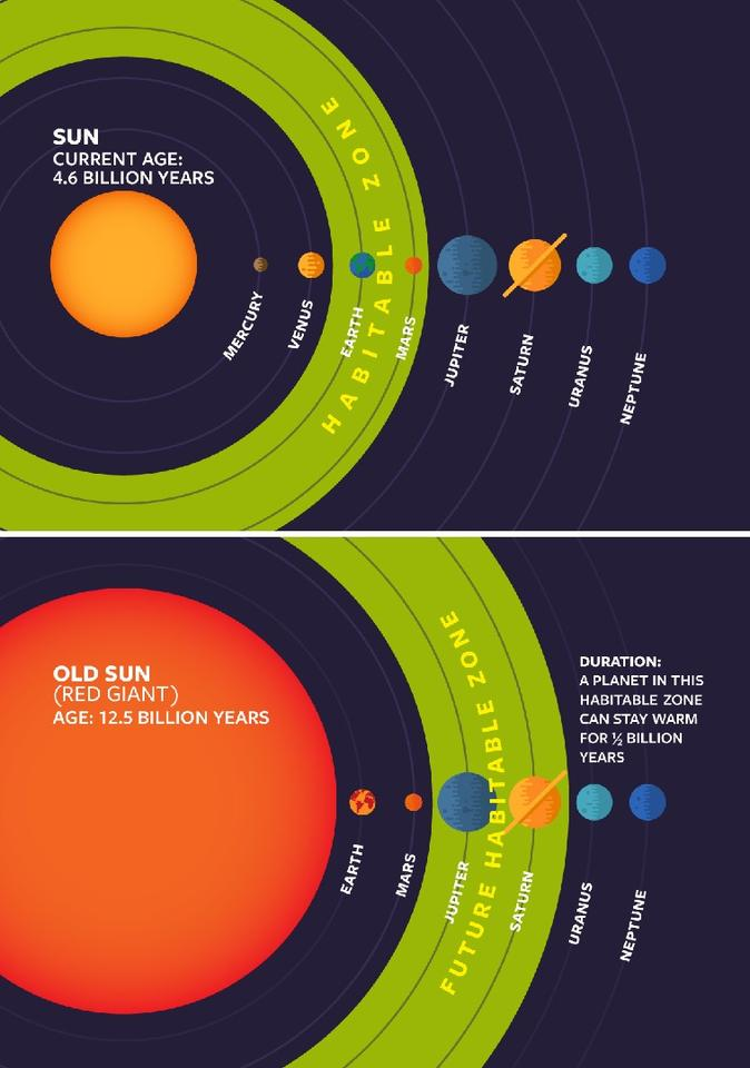 When the Sun transitions into a red giant, the habitable zone is expected to shift to a more distant orbit