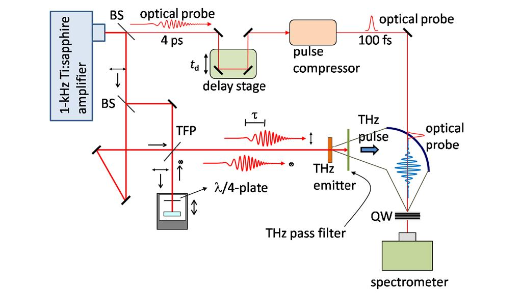 Experimental setup for THz-pump and optical-probe measurements used by the researchers