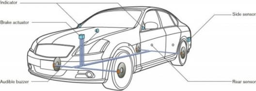 Side Collision Prevention and Back-up Collision Prevention