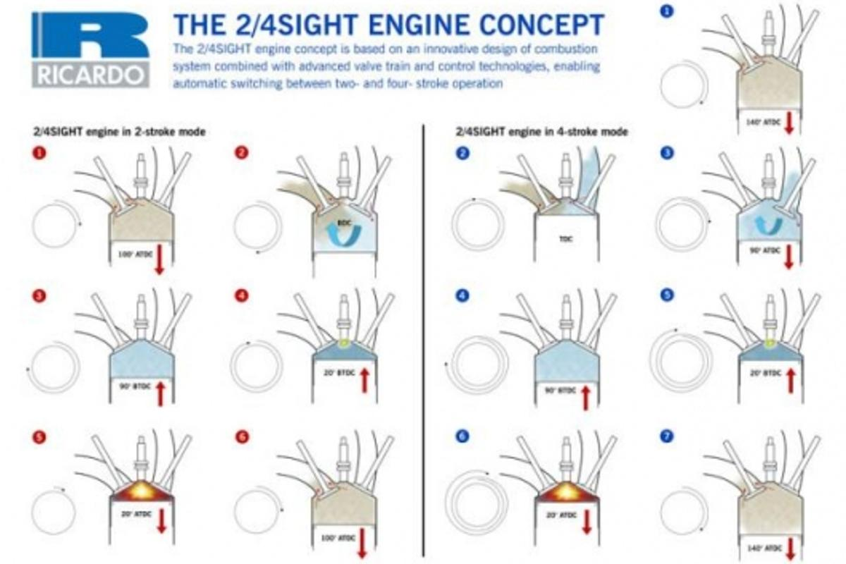 Combination 2 Stroke And 4 Stroke Engine