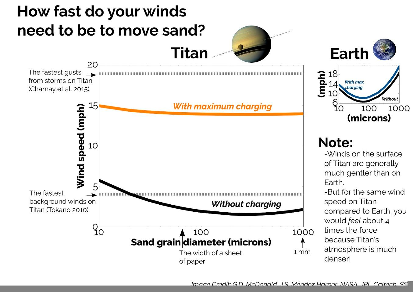 Description of the Titan winds