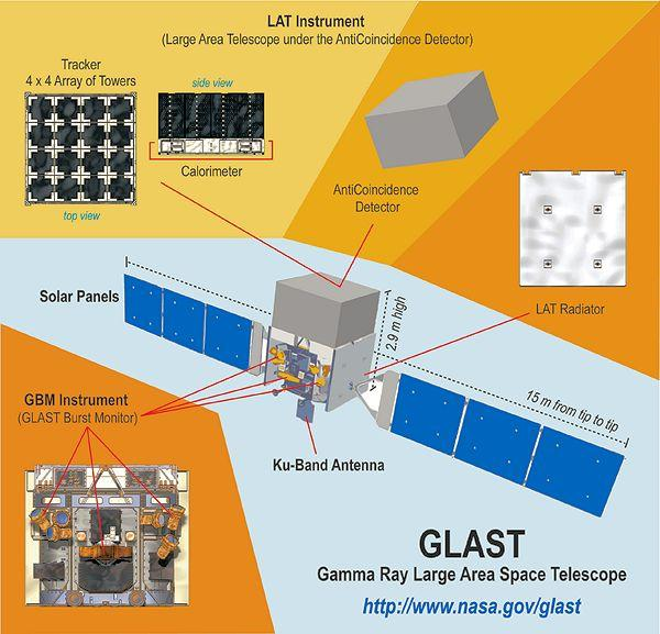The structure and instrumentation of the Fermi Gamma-ray Space Telescope (originally called GLAST)