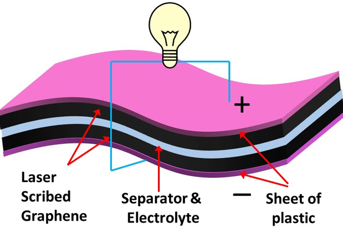 Schematic showing the structure of laser scribed graphene supercapacitors created by UCLA researchers (Image: UCLA)