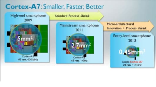 The Cortex A7 is ARM's most energy efficient CPU, aimed at entry-level units