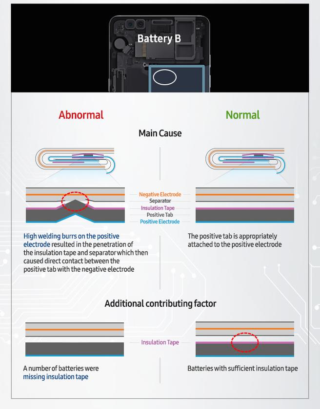 In the second type of battery used in theSamsung Galaxy Note 7, a welding imperfection was pushing the positive electrode through the insulation tape and separator, causing it to short circuit