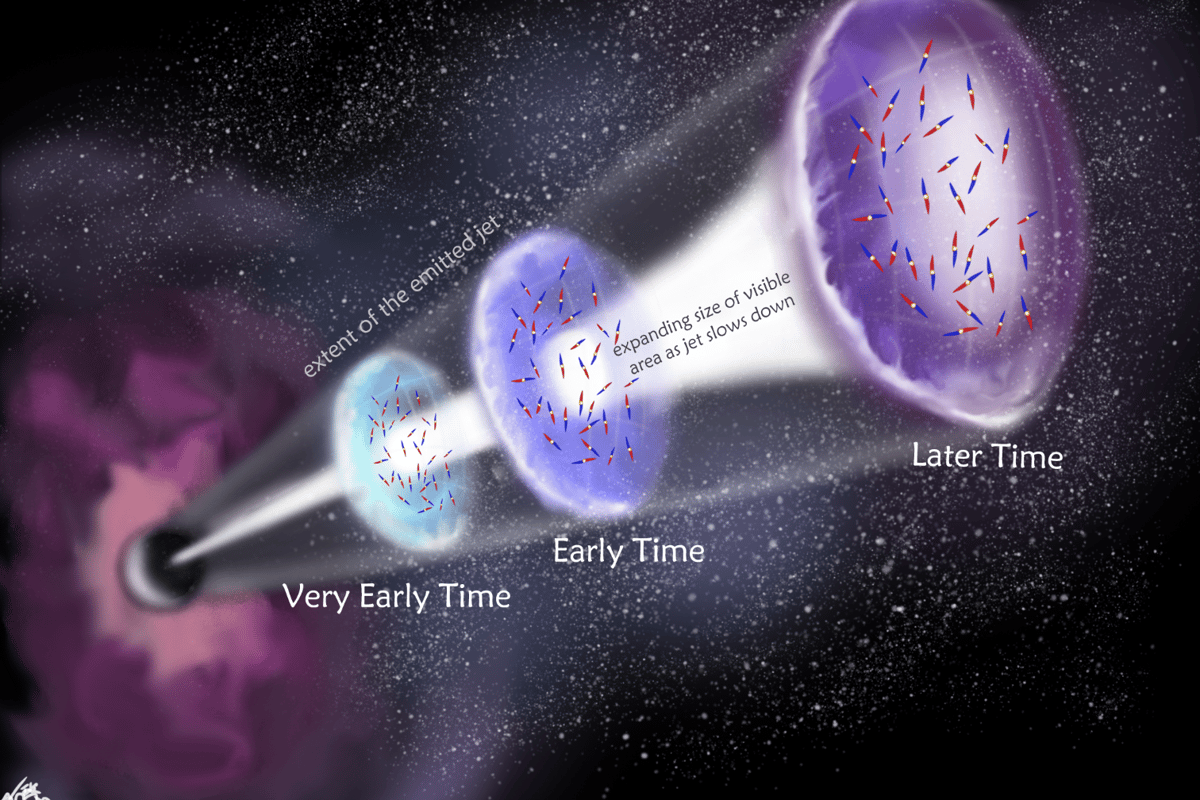 Illustration of how the gamma ray burst jet alters over time