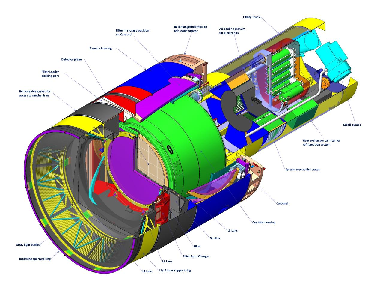 An illustrated diagram of the LSST camera