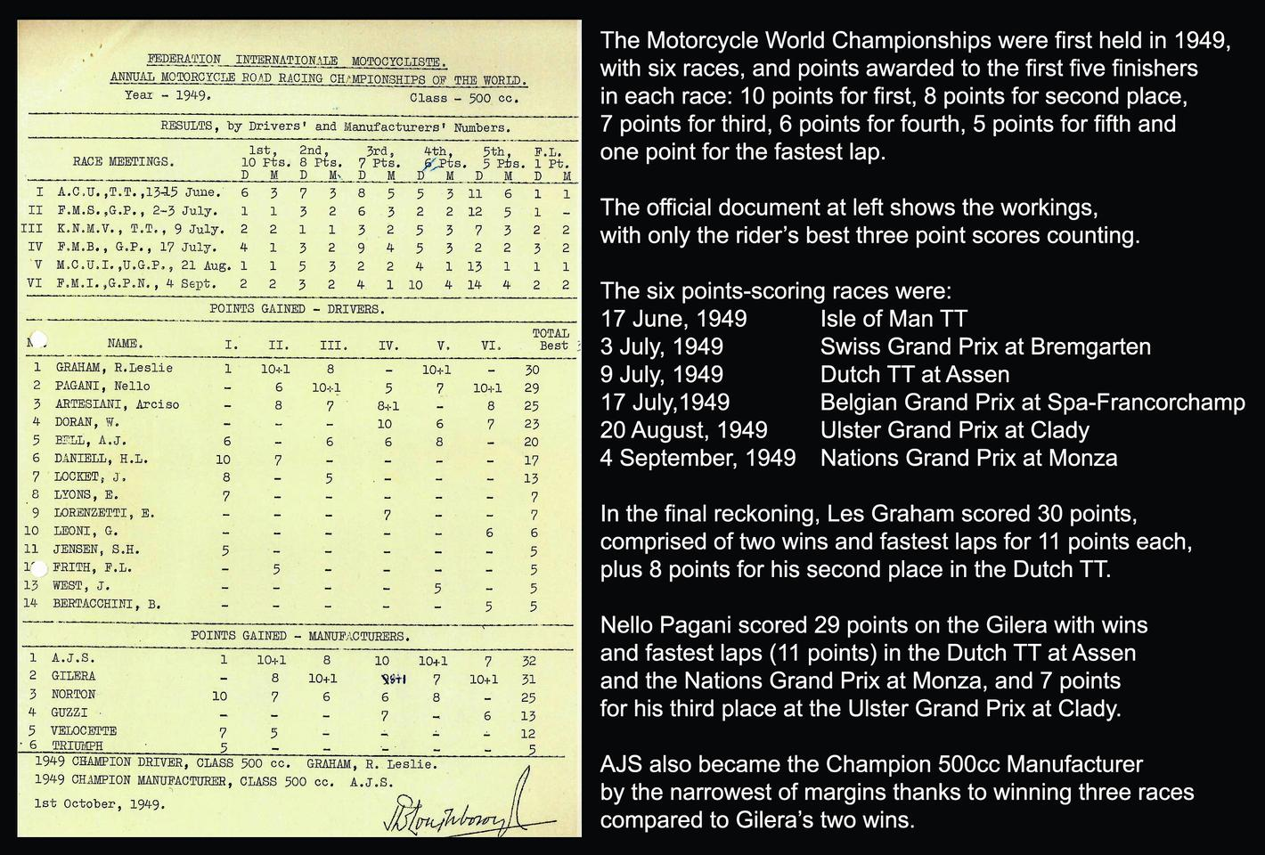 The 1949 F.I.M. Road Racing 500cc World Championship was won by Les Graham riding an E90 AJS Porcupine. This was the inaugural World 500cc Motorcycle Road Racing Championship and that's the official FIM document proclaiming Les Graham the World Champion rider and AJS the World Champion Manufacturer from the official MotoGP web site.