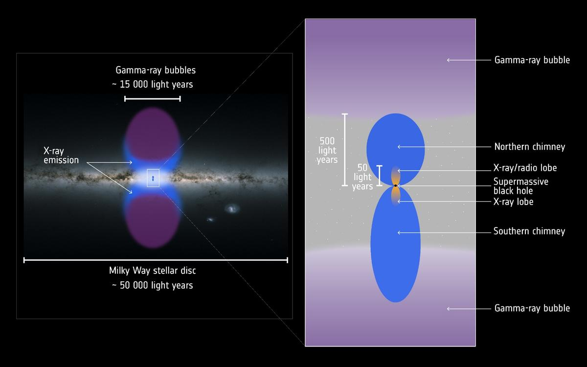 An annotated impression of the two huge chimneys funneling energetic particles out of the Milky Way