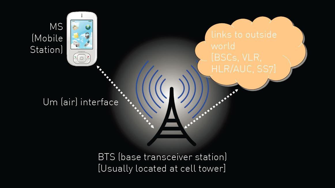 The attack scenario takes advantage of vulnerabilities through the over-air (Um) interface between a mobile phone and the base transceiver(image: Ralf-Philipp Weinmann)
