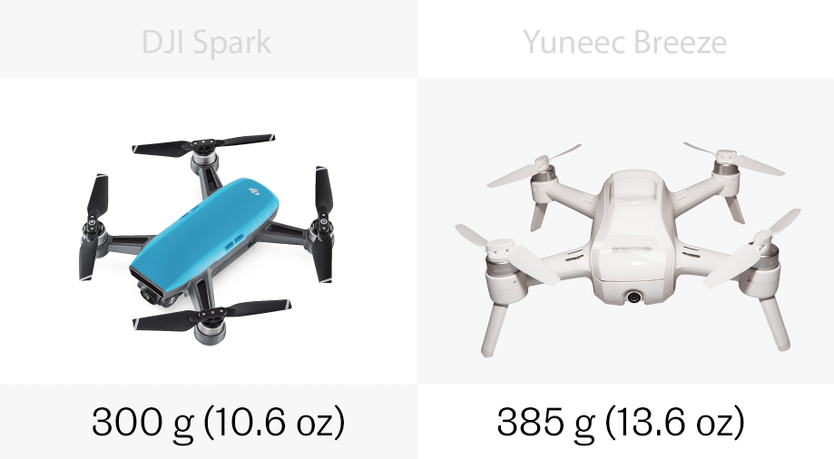 TheDJISpark is lighter than the YuneecBreeze