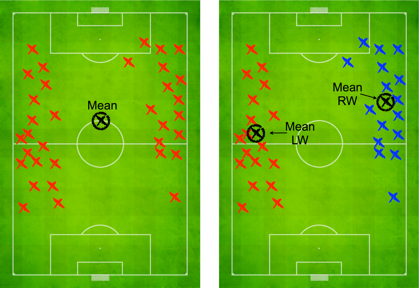 "Only with the ""role-based"" system used in the study is the mean position of a player who switches flanks halfway through a game accurately modelled (Image: Disney Research)"