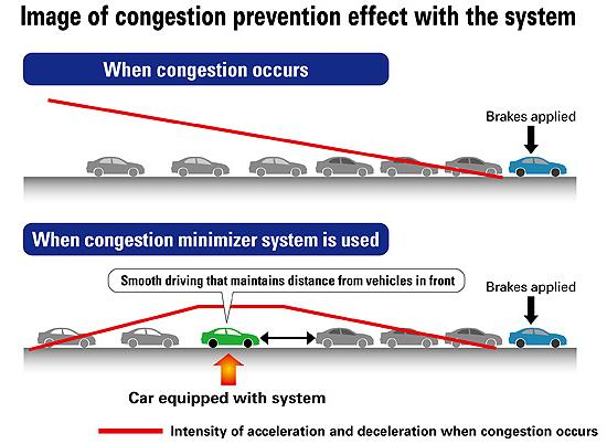 How Honda's system helps prevent traffic congestion