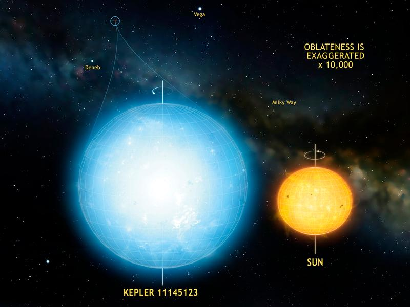 The star Kepler 11145123 is the roundest natural object evermeasured in the universe