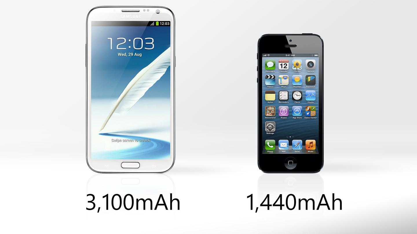 The Galaxy Note 2's battery is superior to the iPhone 5's