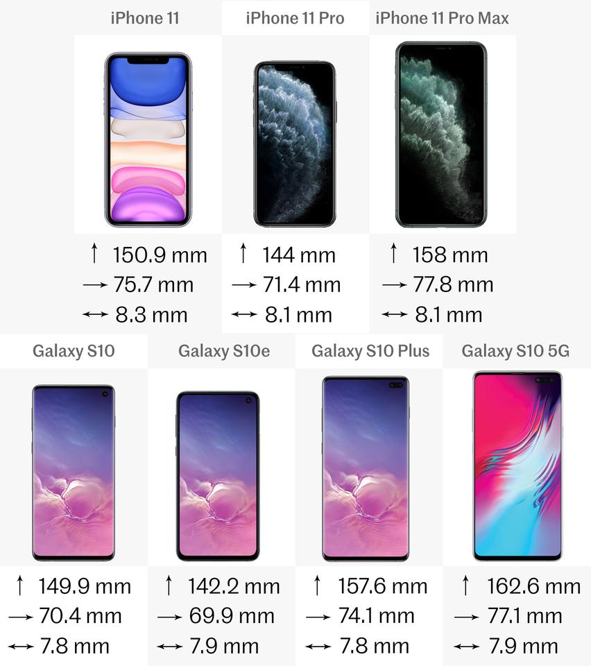 Comparing Iphone 11 Series To Samsung Galaxy S10 Series