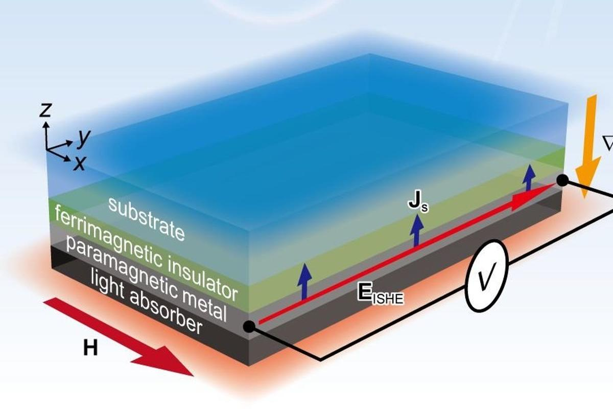 A diagram of the new thermoelectric generator