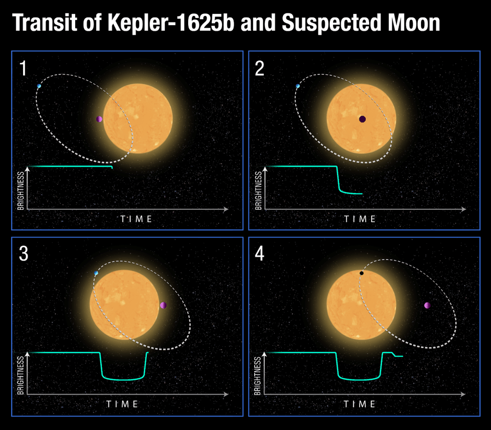 A diagram representing the dips in light that occur when an exoplanet and an exomoon transits its star