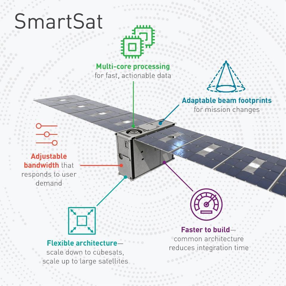 SmartSat infographic