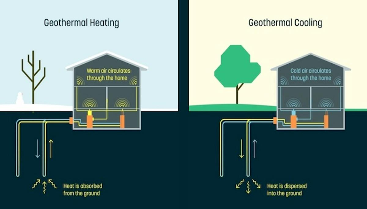 The Alphabet spinoff Dandelion has announced a home heating and cooling system that harnesses geothermal energy