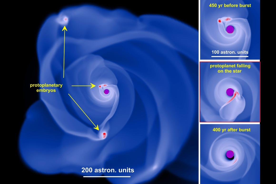 Computer simulation of gravitational instabilities creating planetary embryos that are drawn in to and consumed by the central star