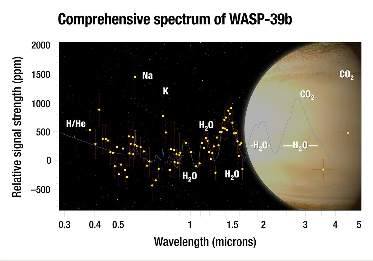 """Astronomers analyzed the atmosphere of the """"hot Saturn"""" exoplanet WASP-39band captured the most complete spectrum of an exoplanet's atmosphere possible with present-day technology"""