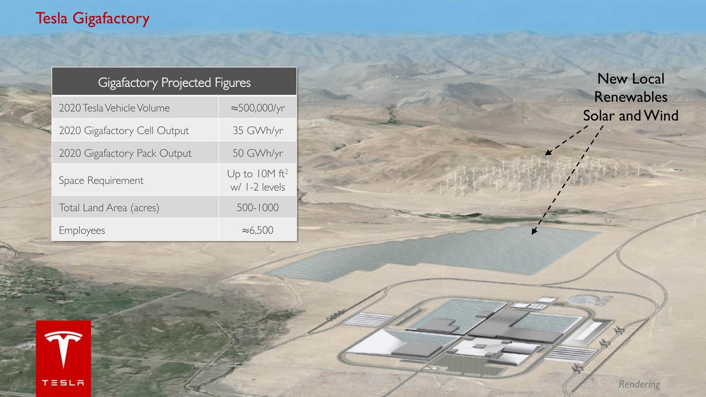 Tesla reports that economies of scale associated with the Gigafactory project could reduce the cost per /kWh of a battery pack by 30 percent