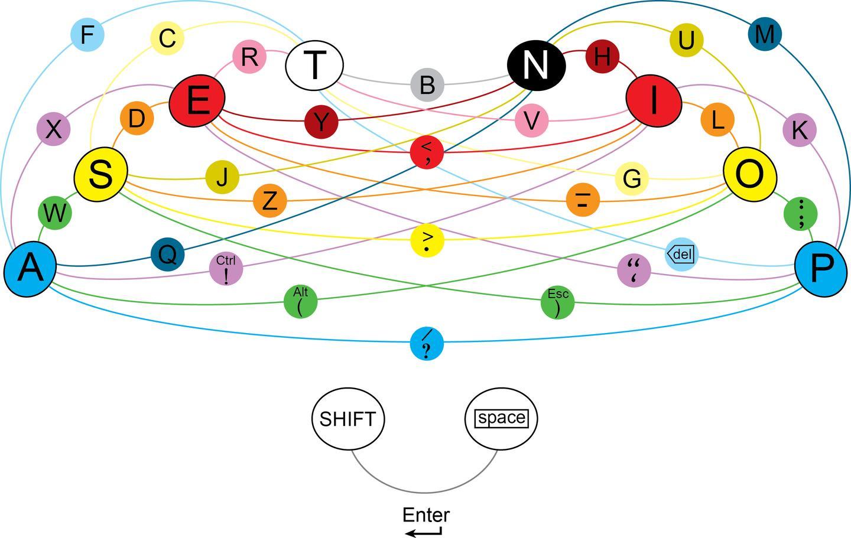 The Asetniop key chart