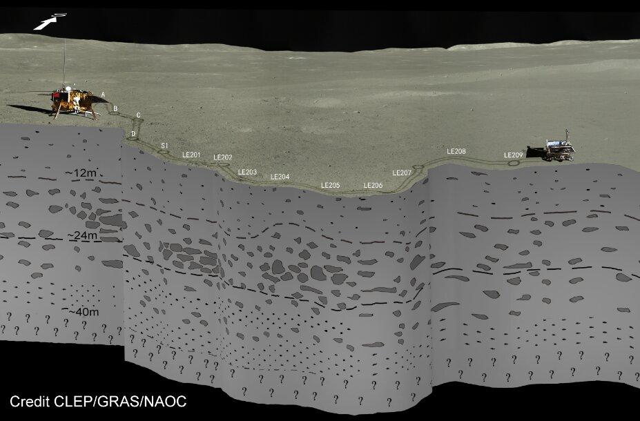 A radar aboard the Yutu-2 rover has helped scientists piece together the layers beneath the farside of the moon