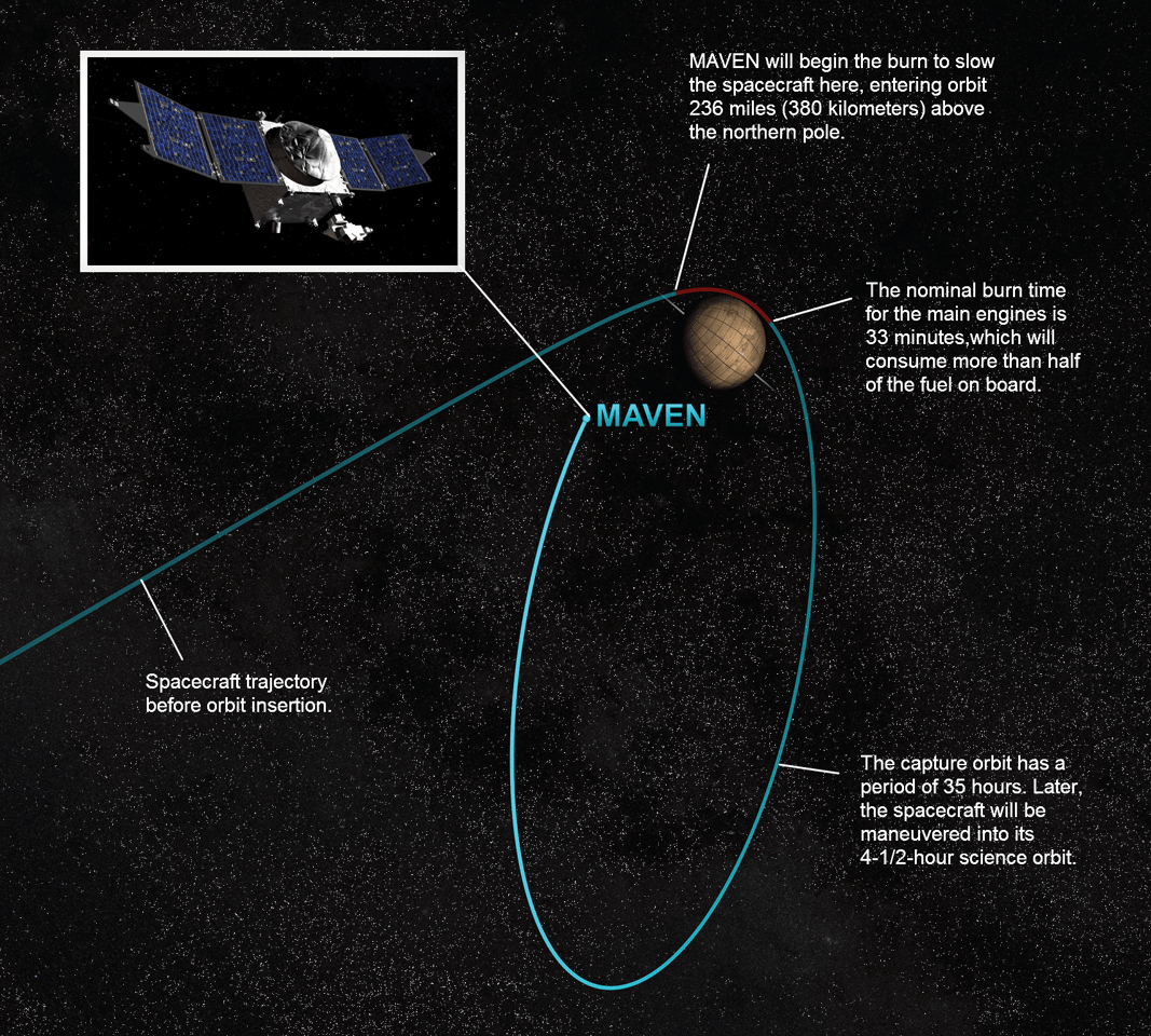 NASA graphic displaying MAVEN's orbital insertion proceedure (Image: NASA)
